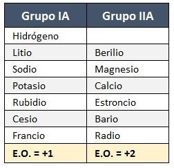Estado de oxidacion del grupo A