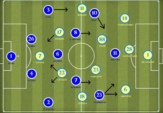 Chelsea x Napoli