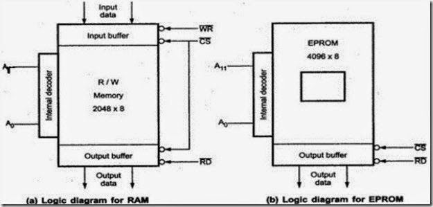 Module5 8086 Microprocessor and Peripherals part2 . ~ 8051