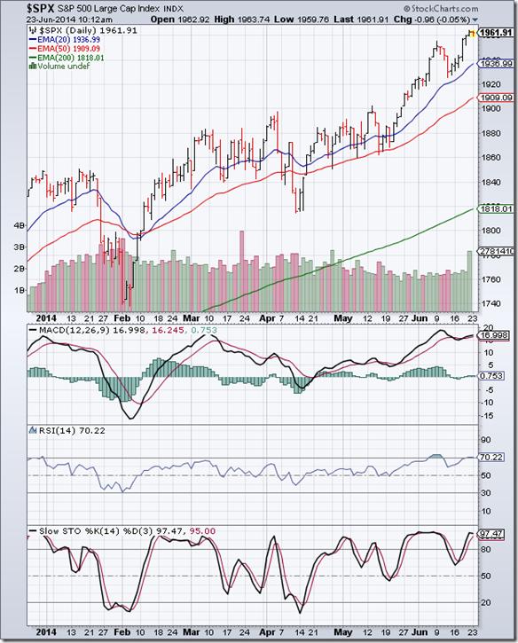 S&P 500_Jun2014