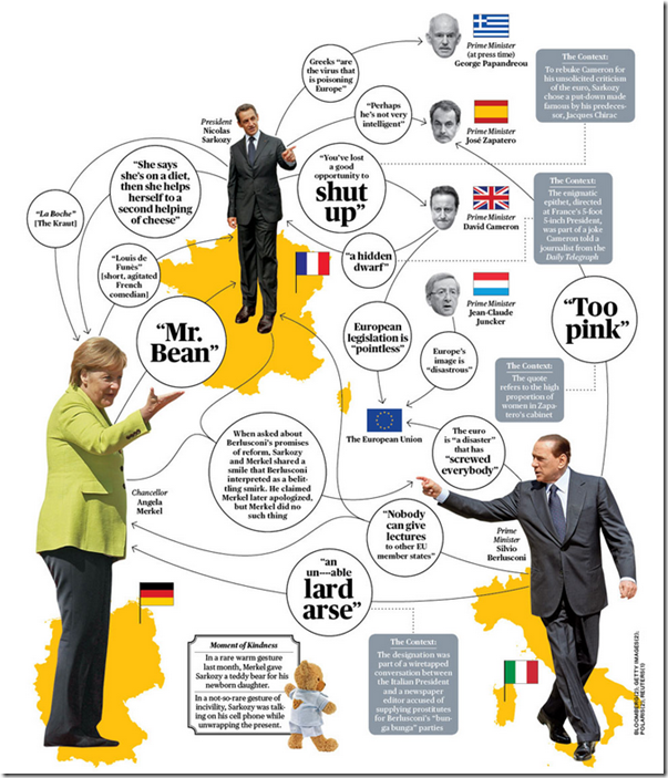Europe's Insult Diplomacy
