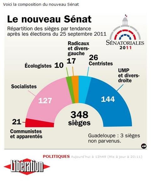 Novèl Sénat 2011 Resulta Libération