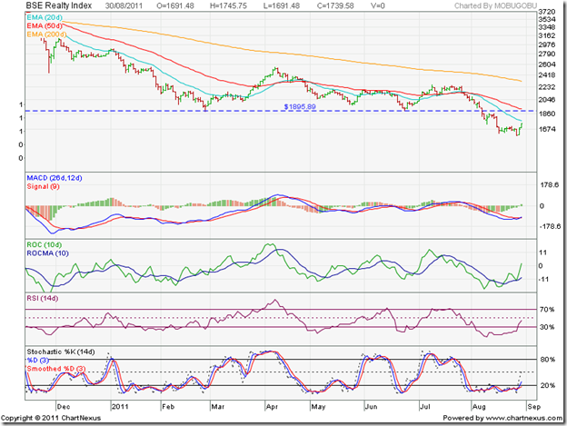 BSE Realty Index