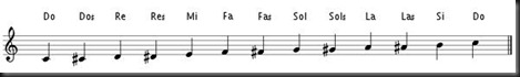 musical notes chromatic scale
