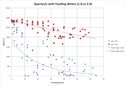 MongoDB Faulting Writes in 1.8 vs 2.0