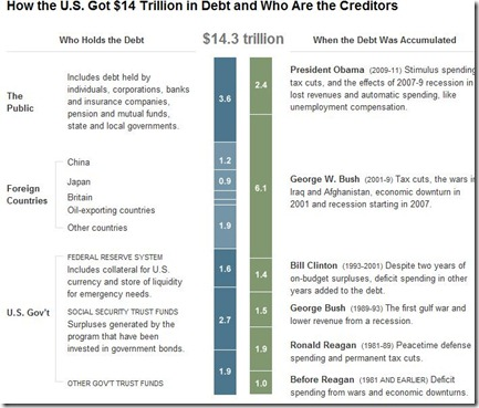 How the U.S. Got $14 Trillion in Debt and Who Are the Creditors