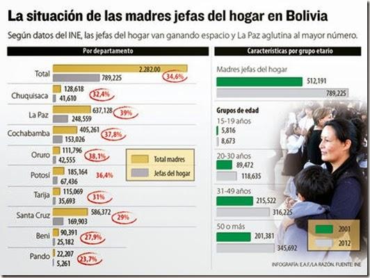 Madres en Bolivia