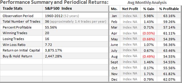 SPX Long-Term Stats