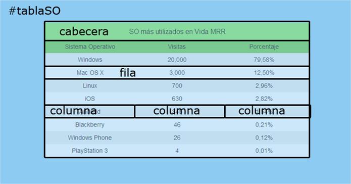 Cómo crear tablas usando sólo CSS