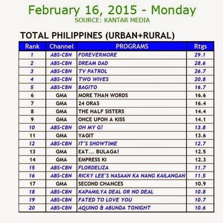 Kantar Media National TV Ratings - Feb 16, 2015 (Mon)