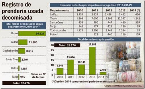 Ropa usada en Bolivia