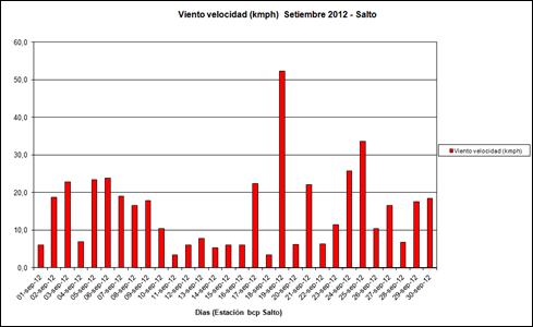 Viento velocidad (Setiembre 2012)