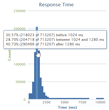 loader.io distribution graph of requests and their time