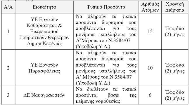 Προσλήψεις προσωπικού από τον Δήμο Κεφαλονιάς