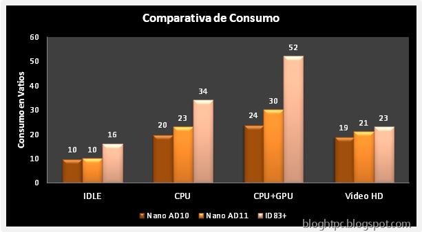 Zotac Zbox ID83 Plus Comparativa Consumo