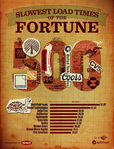 Fortune 500 şirketleri ve