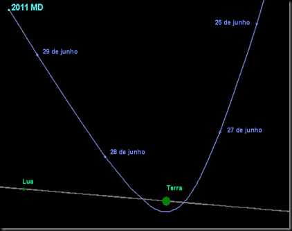 Trajetória do asteroide 2011 MD