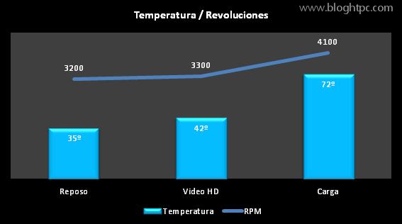 Temperatura INTEL NUC D54250WYK