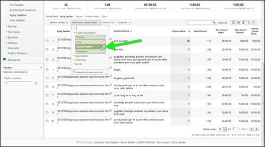 Google Analytics Yazıya Gelen Anahtar Kelimeler