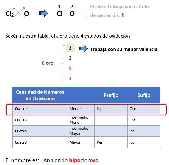 Solucion nomenclatura de hidruros 2