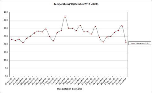 Temperatura (Octubre 2013)