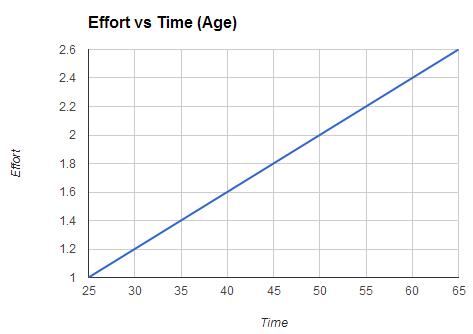 [Effort_vs_Time_-_Employee%255B3%255D.png]