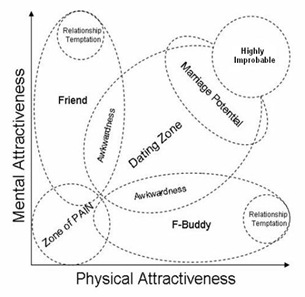 levels of attraction