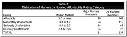Housing affordability (2)