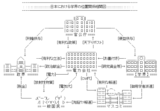 日本における学界の位置関係相関図