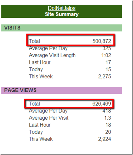 Sitemeter statistics for www.dotnetjalps.com