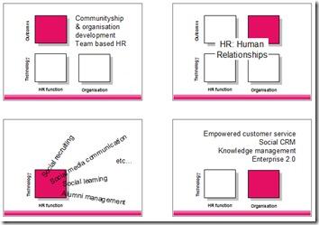 SAP HR social media