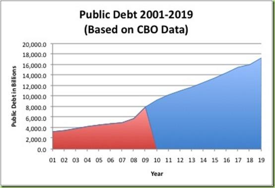 Debt2019