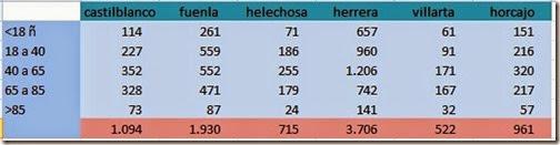 tabla poblacion