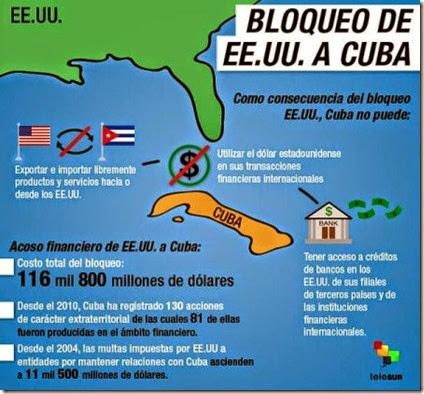 Bloqueo a Cuba - Telesur