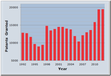 Australian Patents Granted, 1992-2012