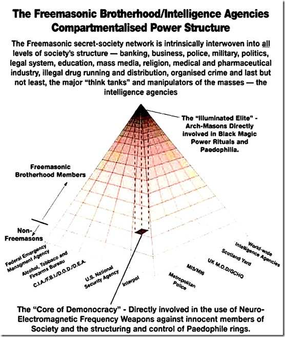 Freemasonic Brotherhood-Intelligence Agencies Compartmentalized Power Structure