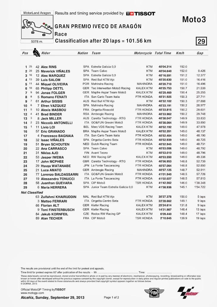 moto3-gara-aragon-Classification.jpg