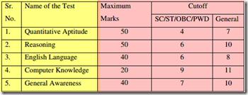 IBPS PO Cutoff Marks - I