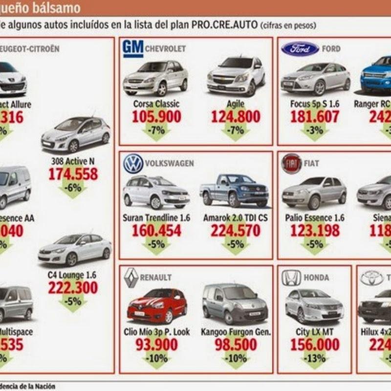 Procreauto pretende reactivar el mercado interno de vehículos 0 Km. de fabricación nacional.