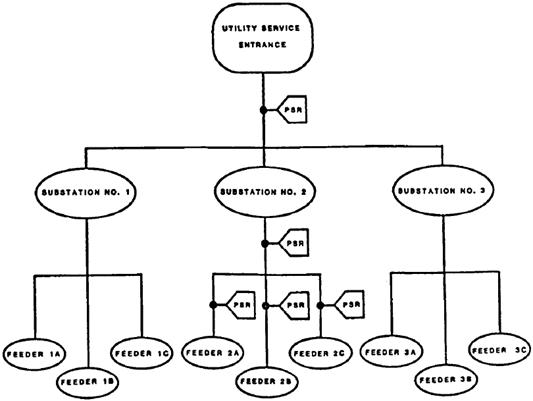 Three Substations With Three Feeders Per Substation