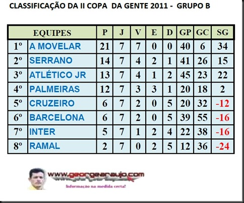 CLASSIFICAO GRUPO B