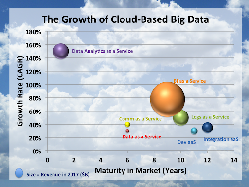 Infochimps-The-Growth-of-Cloud-Based-Big-Data