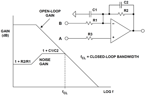 Noise gain of a typical second-order system