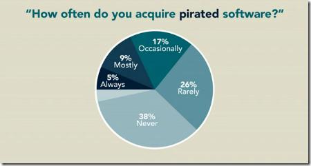 57% Pengguna Komputer Dunia Guna Software 'Pirate'