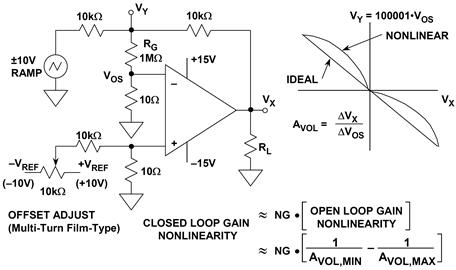 Circuit measures open-loop gain nonlinearity