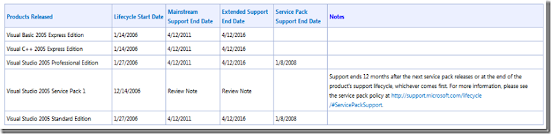 vs2005_sp1_support_thumb_6E4EA081