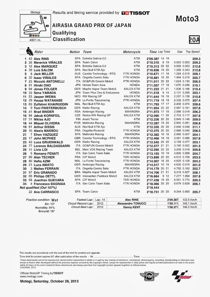 moto3-qp-motegi-classification.jpg