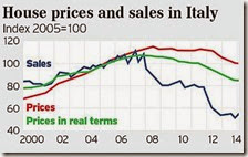 House prices and sales in Italy
