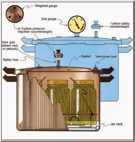 pressurecanner