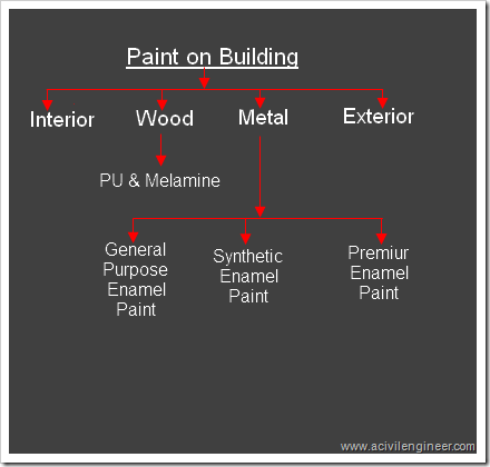 different types of paints used in building construction